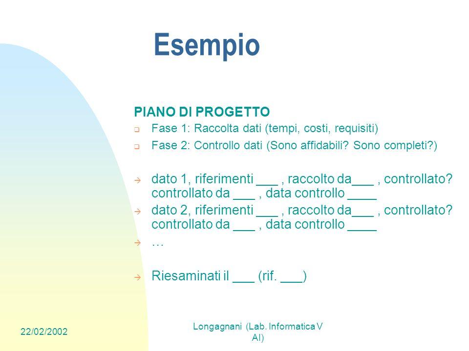 22/02/2002 Longagnani (Lab. Informatica V AI) Esempio PIANO DI PROGETTO Fase 1: Raccolta dati (tempi, costi, requisiti) Fase 2: Controllo dati (Sono a