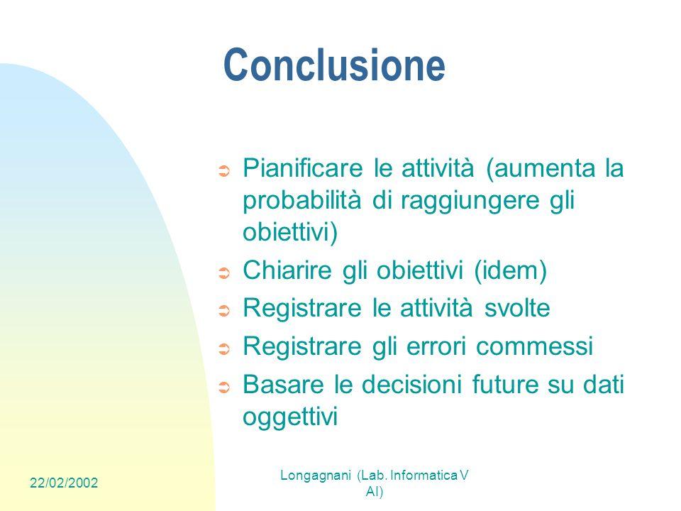 22/02/2002 Longagnani (Lab. Informatica V AI) Conclusione Pianificare le attività (aumenta la probabilità di raggiungere gli obiettivi) Chiarire gli o