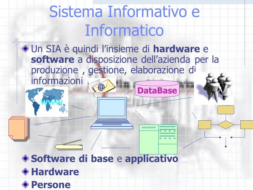 Sistema Informativo e Informatico Un SIA è quindi linsieme di hardware e software a disposizione dellazienda per la produzione, gestione, elaborazione di informazioni.