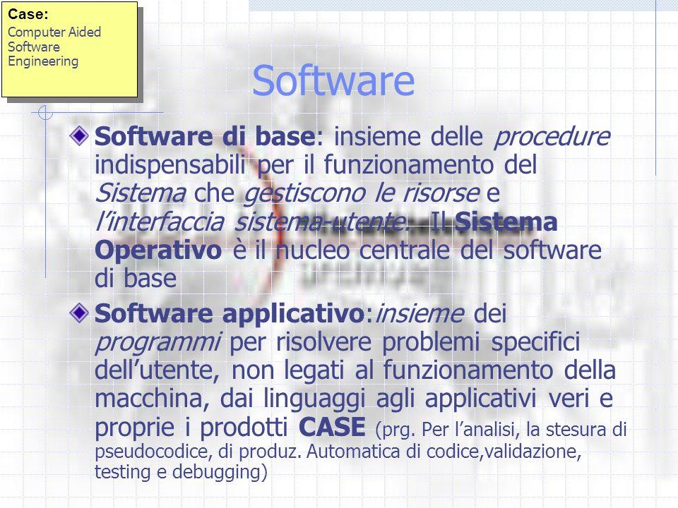 Software Software di base: insieme delle procedure indispensabili per il funzionamento del Sistema che gestiscono le risorse e linterfaccia sistema-utente.