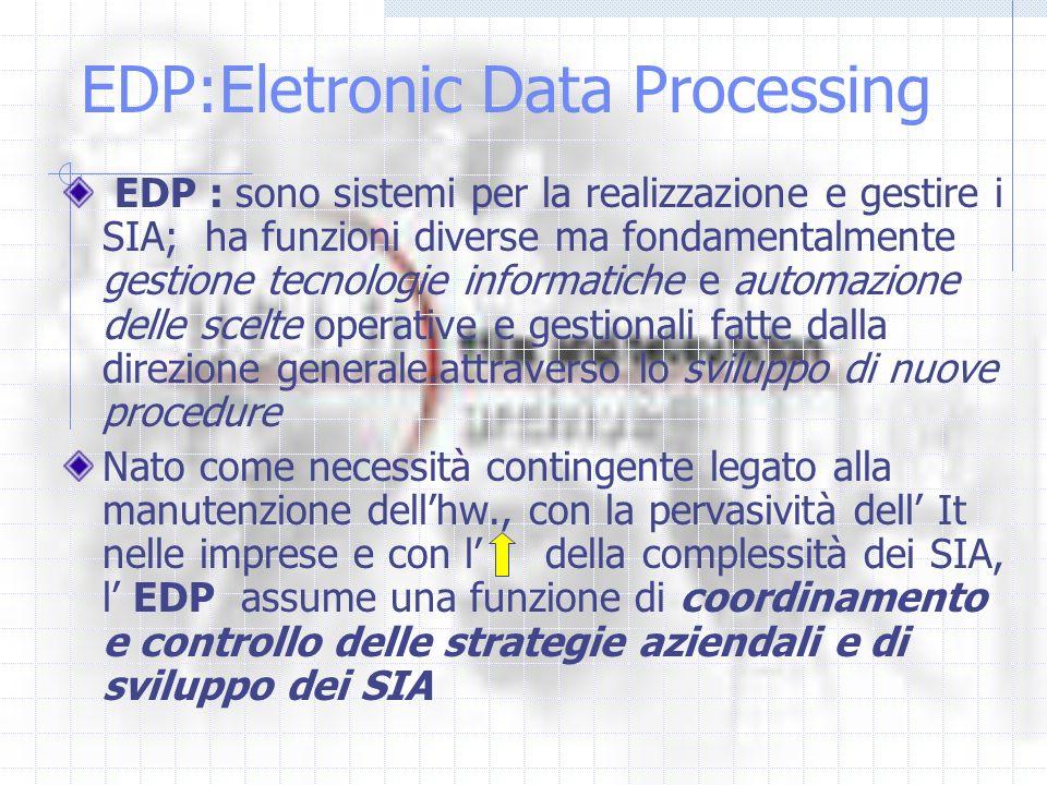 EDP:Eletronic Data Processing EDP : sono sistemi per la realizzazione e gestire i SIA; ha funzioni diverse ma fondamentalmente gestione tecnologie informatiche e automazione delle scelte operative e gestionali fatte dalla direzione generale.attraverso lo sviluppo di nuove procedure Nato come necessità contingente legato alla manutenzione dellhw., con la pervasività dell It nelle imprese e con l della complessità dei SIA, l EDP assume una funzione di coordinamento e controllo delle strategie aziendali e di sviluppo dei SIA