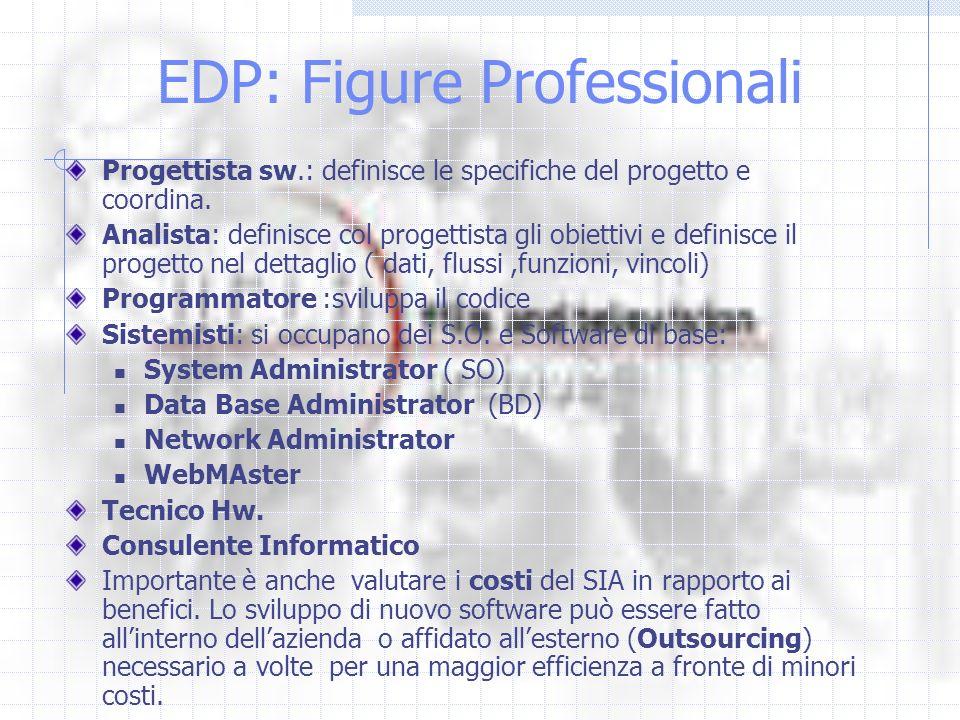 EDP: Figure Professionali Progettista sw.: definisce le specifiche del progetto e coordina. Analista: definisce col progettista gli obiettivi e defini