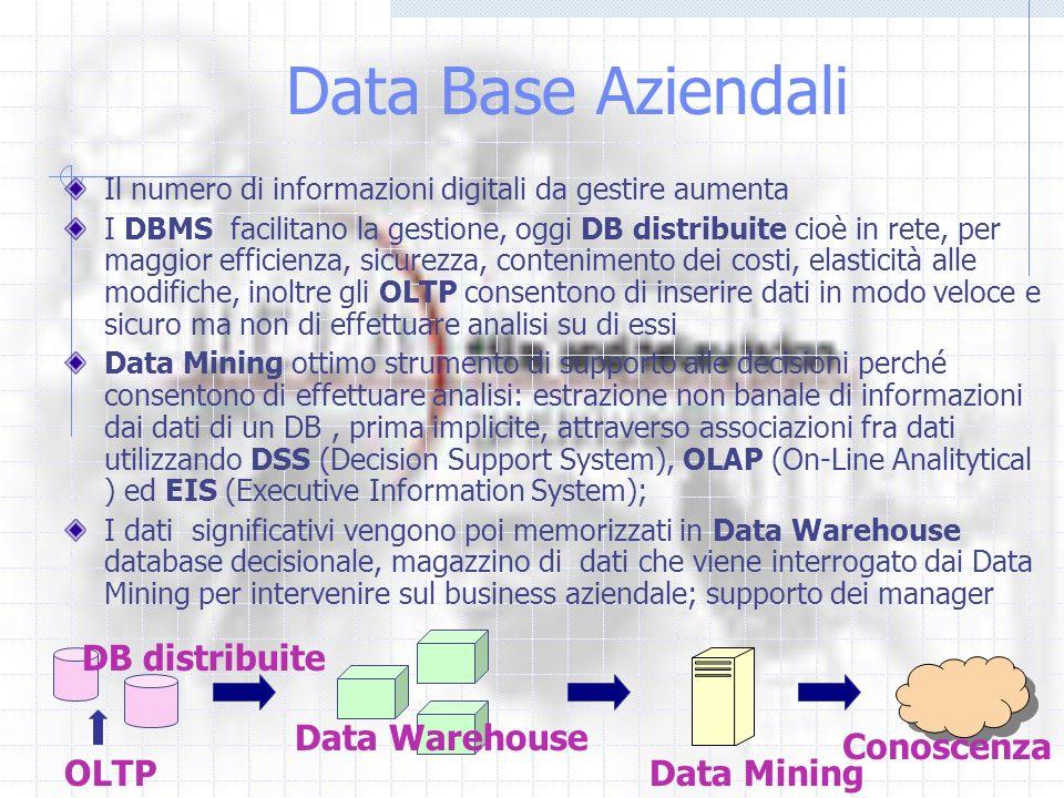 Data Base Aziendali Il numero di informazioni digitali da gestire aumenta I DBMS facilitano la gestione, oggi DB distribuite cioè in rete, per maggior efficienza, sicurezza, contenimento dei costi, elasticità alle modifiche, inoltre gli OLTP consentono di inserire dati in modo veloce e sicuro ma non di effettuare analisi su di essi Data Mining ottimo strumento di supporto alle decisioni perché consentono di effettuare analisi: estrazione non banale di informazioni dai dati di un DB, prima implicite, attraverso associazioni fra dati utilizzando DSS (Decision Support System), OLAP (On-Line Analitytical ) ed EIS (Executive Information System); I dati significativi vengono poi memorizzati in Data Warehouse database decisionale, magazzino di dati che viene interrogato dai Data Mining per intervenire sul business aziendale; supporto dei manager OLTP DB distribuite Data Warehouse Data Mining Conoscenza