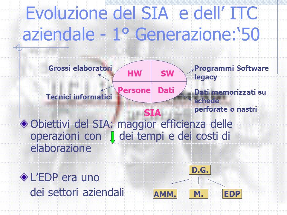 Evoluzione del SIA e dell ITC aziendale - 1° Generazione:50 Obiettivi del SIA: maggior efficienza delle operazioni con dei tempi e dei costi di elaborazione LEDP era uno dei settori aziendali HWSW Persone Dati SIA Grossi elaboratoriProgrammi Software legacy Tecnici informatici Dati memorizzati su schede perforate o nastri D.G.