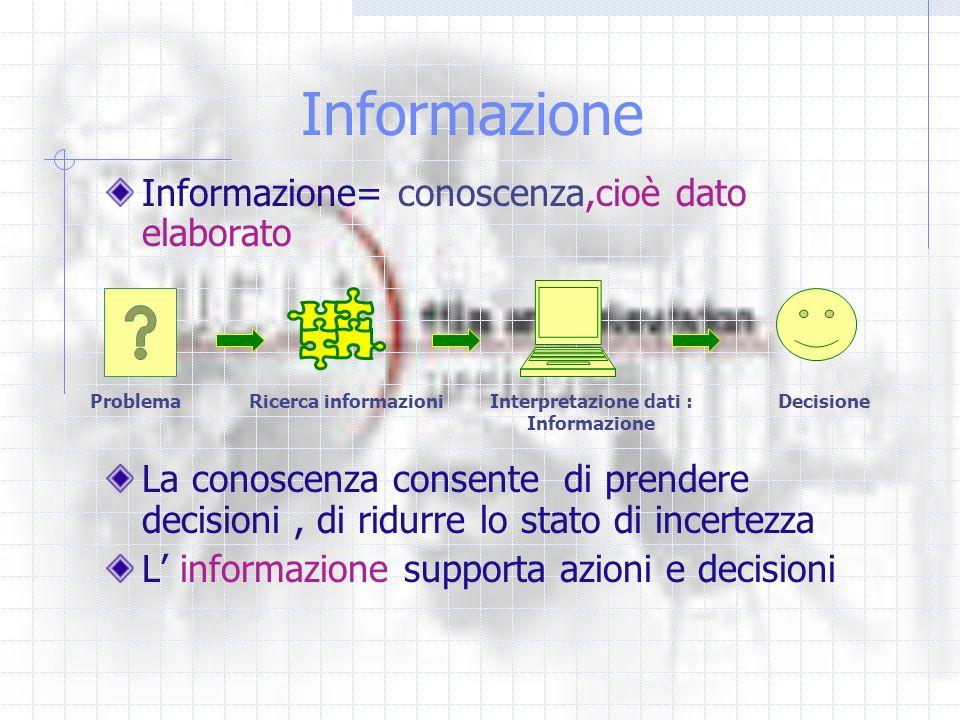 Informazione Informazione= conoscenza,cioè dato elaborato La conoscenza consente di prendere decisioni, di ridurre lo stato di incertezza L informazione supporta azioni e decisioni ProblemaRicerca informazioniInterpretazione dati : Informazione Decisione
