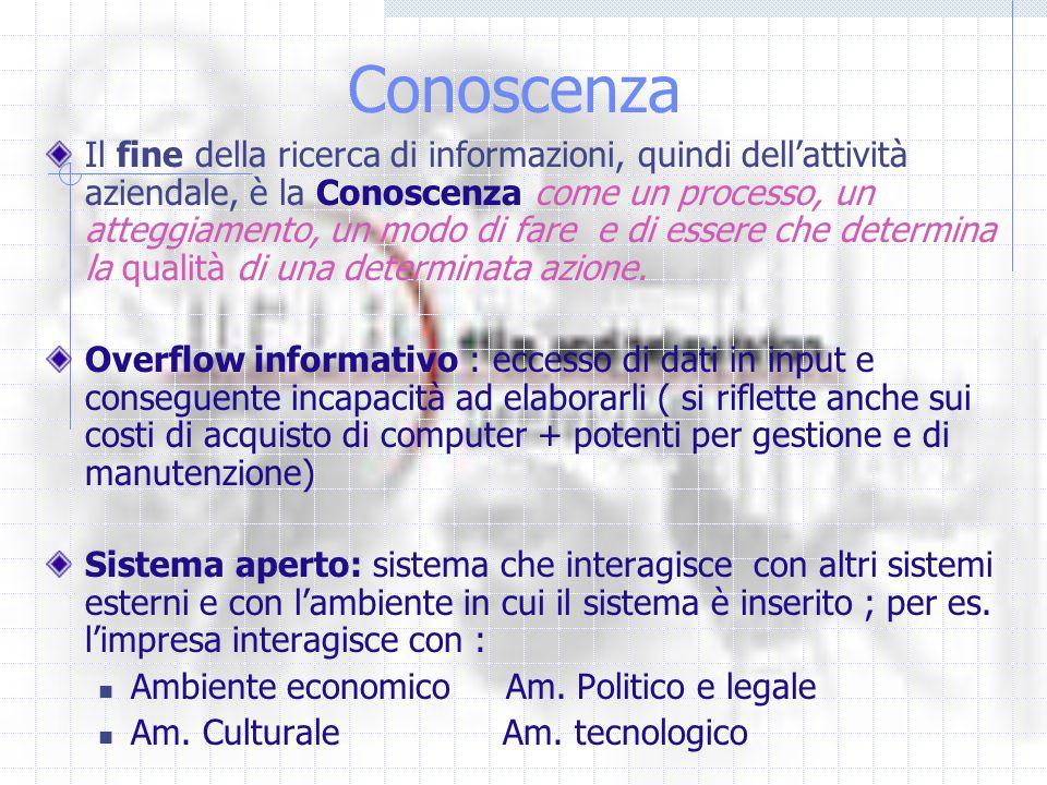 Conoscenza Il fine della ricerca di informazioni, quindi dellattività aziendale, è la Conoscenza come un processo, un atteggiamento, un modo di fare e di essere che determina la qualità di una determinata azione.