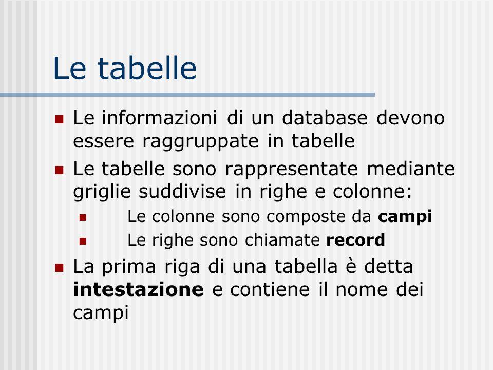 Le tabelle Le informazioni di un database devono essere raggruppate in tabelle Le tabelle sono rappresentate mediante griglie suddivise in righe e col