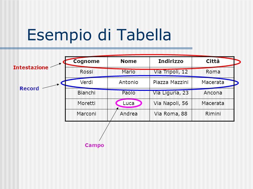 Esempio di Tabella CognomeNomeIndirizzoCittà RossiMarioVia Tripoli, 12Roma VerdiAntonioPiazza MazziniMacerata BianchiPaoloVia Liguria, 23Ancona Morett