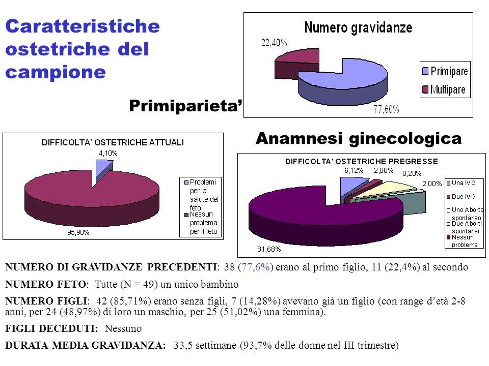 Primiparieta Anamnesi ginecologica NUMERO DI GRAVIDANZE PRECEDENTI: 38 (77,6%) erano al primo figlio, 11 (22,4%) al secondo NUMERO FETO: Tutte (N = 49