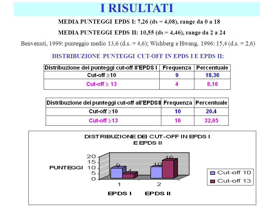 I RISULTATI MEDIA PUNTEGGI EPDS I: 7,26 (ds = 4,08), range da 0 a 18 MEDIA PUNTEGGI EPDS II: 10,55 (ds = 4,46), range da 2 a 24 Benvenuti, 1999: punte