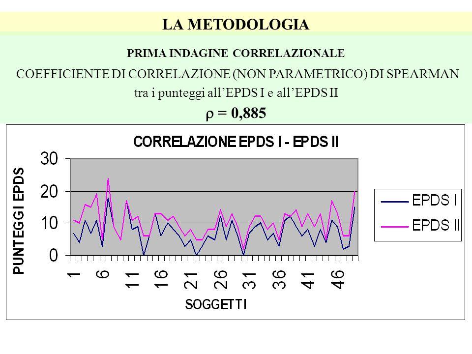 LA METODOLOGIA PRIMA INDAGINE CORRELAZIONALE COEFFICIENTE DI CORRELAZIONE (NON PARAMETRICO) DI SPEARMAN tra i punteggi allEPDS I e allEPDS II = 0,885