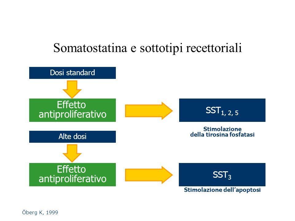 Öberg K, 1999 Somatostatina e sottotipi recettoriali Dosi standard Effetto antiproliferativo SST 1, 2, 5 SST 3 Stimolazione della tirosina fosfatasi E