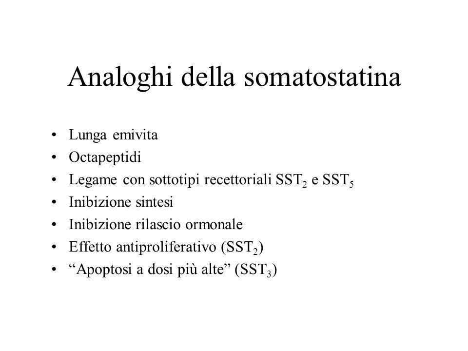 Analoghi della somatostatina Lunga emivita Octapeptidi Legame con sottotipi recettoriali SST 2 e SST 5 Inibizione sintesi Inibizione rilascio ormonale
