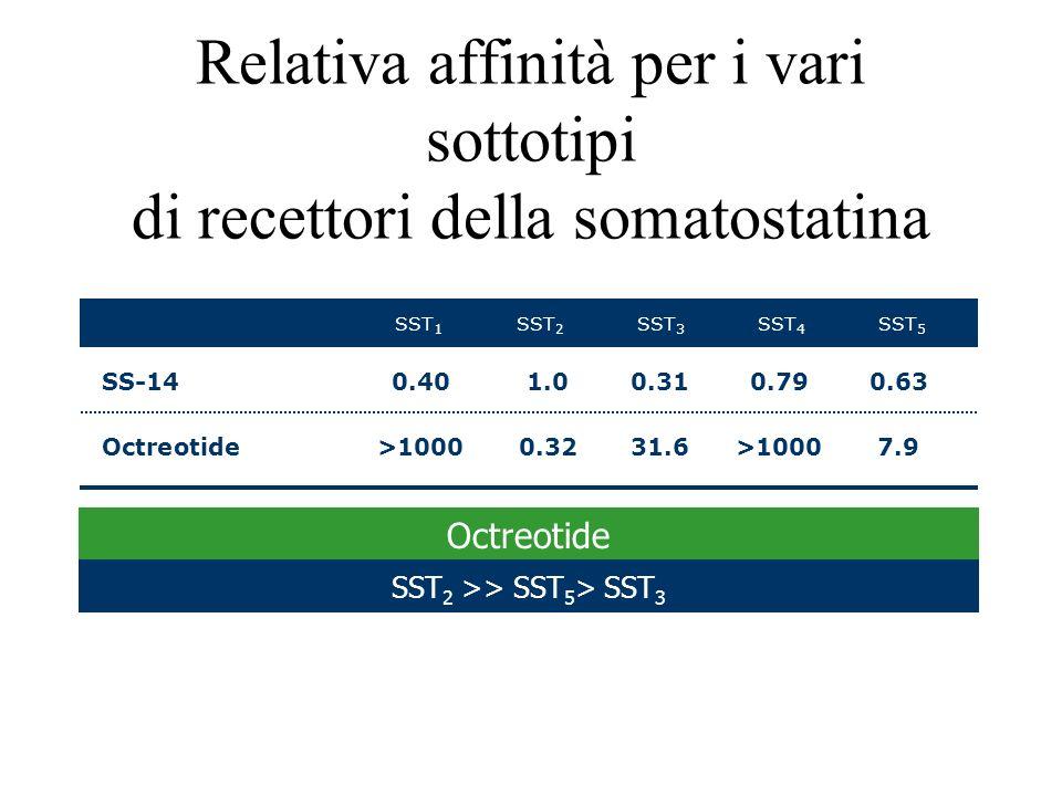 Relativa affinità per i vari sottotipi di recettori della somatostatina SS-140.401.00.310.790.63 Octreotide>10000.3231.6>10007.9 SST 5 SST 4 SST 3 SST