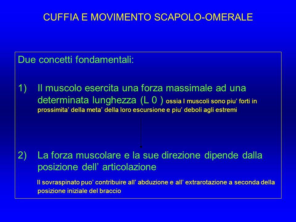CUFFIA E MOVIMENTO SCAPOLO-OMERALE Due concetti fondamentali: 1)Il muscolo esercita una forza massimale ad una determinata lunghezza (L 0 ) ossia I mu