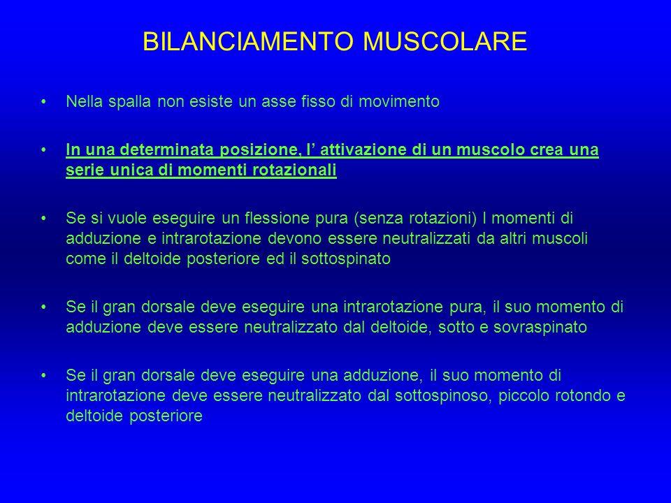 BILANCIAMENTO MUSCOLARE Nella spalla non esiste un asse fisso di movimento In una determinata posizione, l attivazione di un muscolo crea una serie un