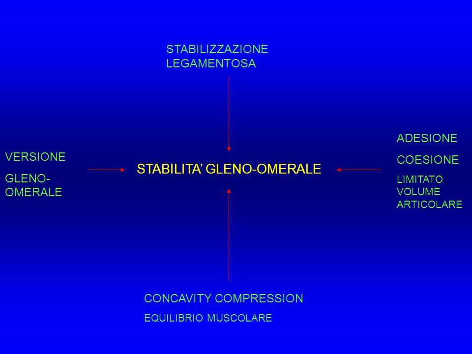 STABILITA GLENO-OMERALE STABILIZZAZIONE LEGAMENTOSA CONCAVITY COMPRESSION EQUILIBRIO MUSCOLARE ADESIONE COESIONE LIMITATO VOLUME ARTICOLARE VERSIONE G