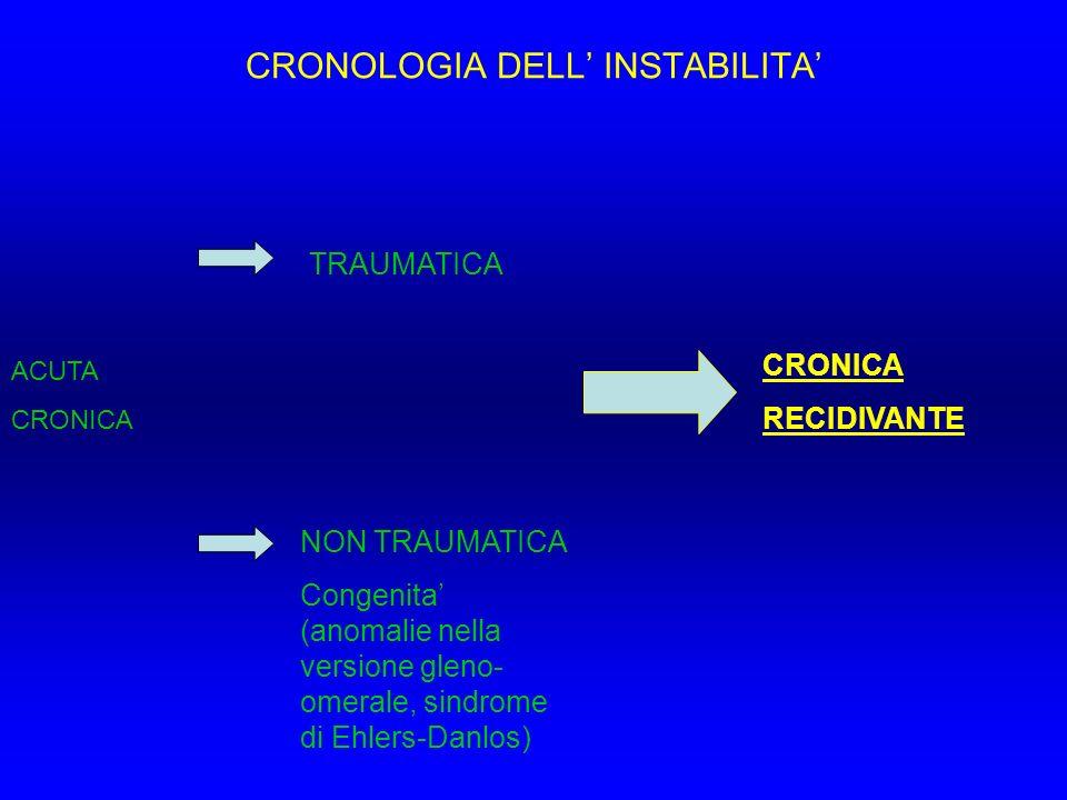 CRONOLOGIA DELL INSTABILITA ACUTA CRONICA TRAUMATICA NON TRAUMATICA Congenita (anomalie nella versione gleno- omerale, sindrome di Ehlers-Danlos) CRON