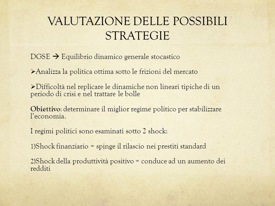 VALUTAZIONE DELLE POSSIBILI STRATEGIE DGSE Equilibrio dinamico generale stocastico Analizza la politica ottima sotto le frizioni del mercato Difficolt