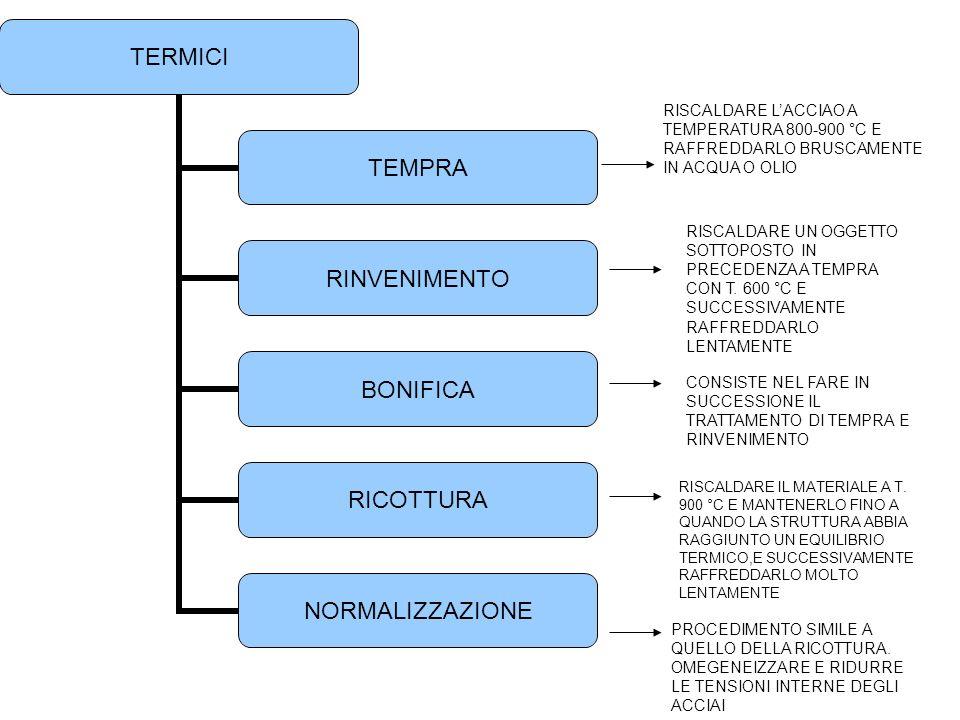 Trattamenti termici acciai