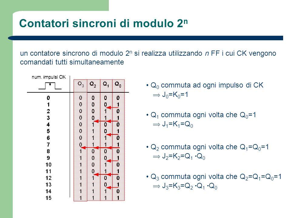 Contatori sincroni di modulo 2 n un contatore sincrono di modulo 2 n si realizza utilizzando n FF i cui CK vengono comandati tutti simultaneamente Q 0