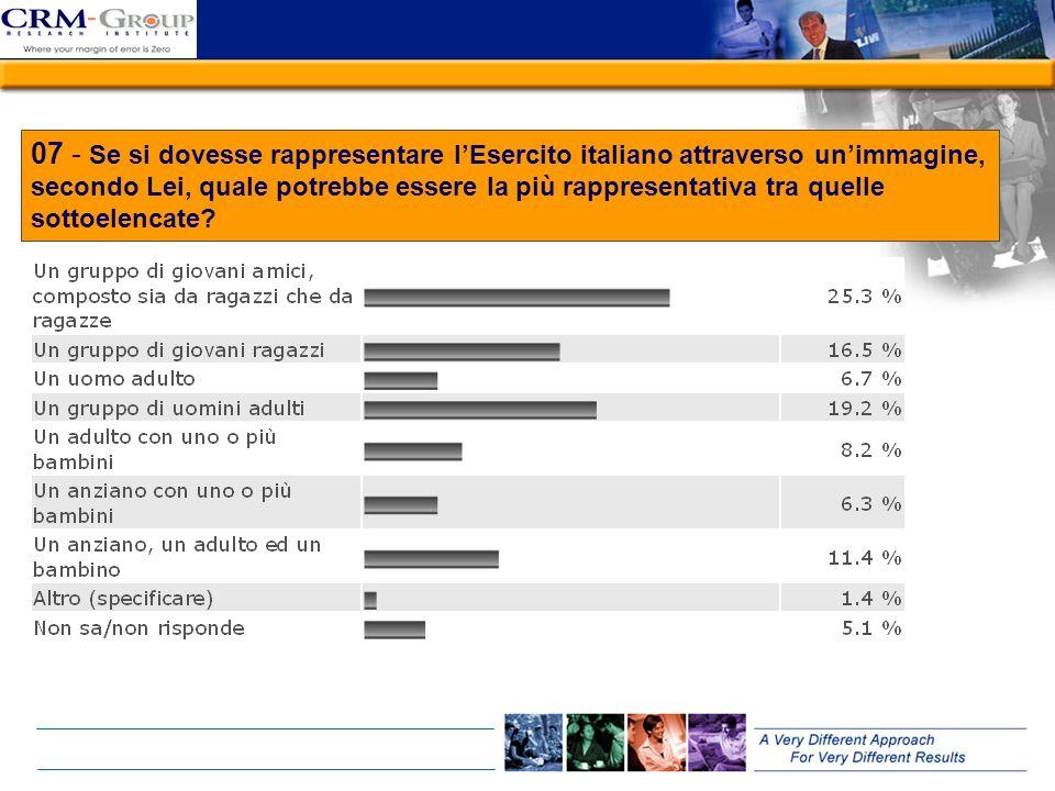 07 - Se si dovesse rappresentare lEsercito italiano attraverso unimmagine, secondo Lei, quale potrebbe essere la più rappresentativa tra quelle sottoe