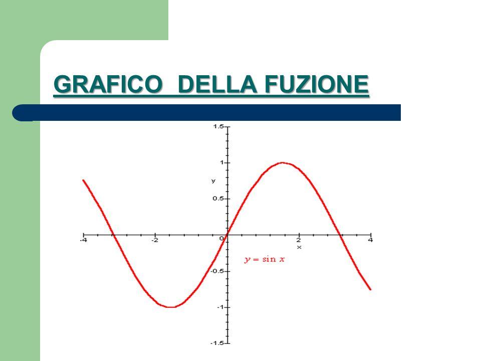 GRAFICO DELLA FUZIONE