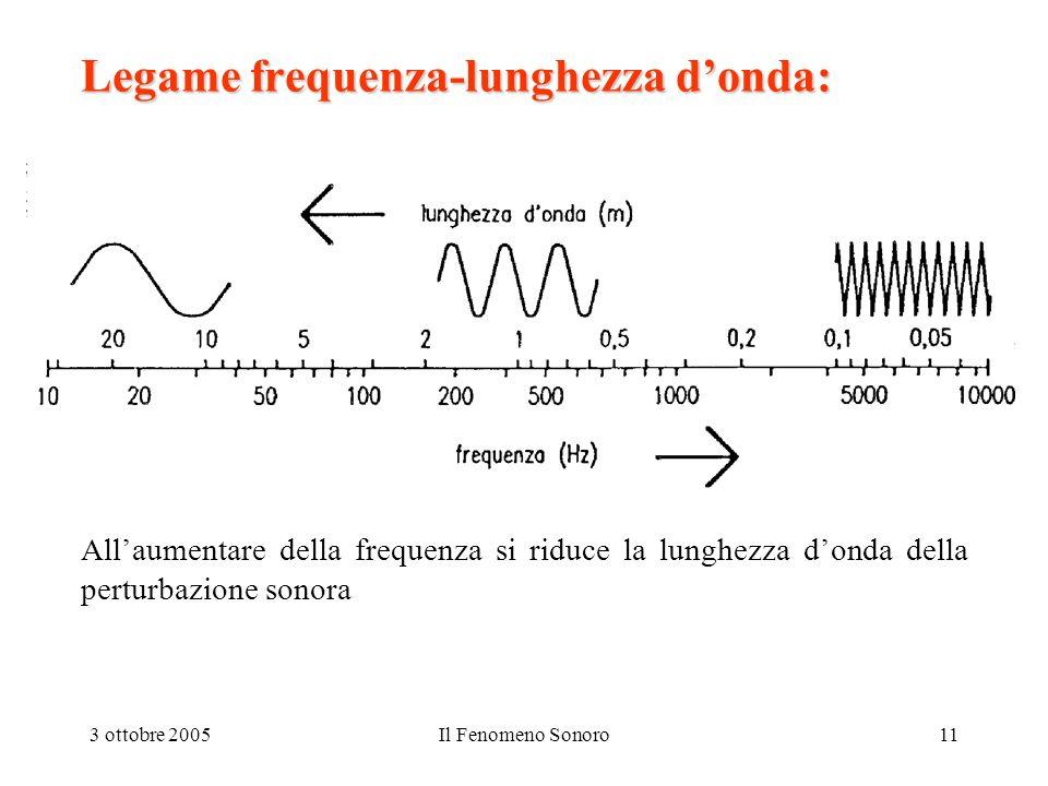 3 ottobre 2005Il Fenomeno Sonoro11 Legame frequenza-lunghezza donda: Allaumentare della frequenza si riduce la lunghezza donda della perturbazione son