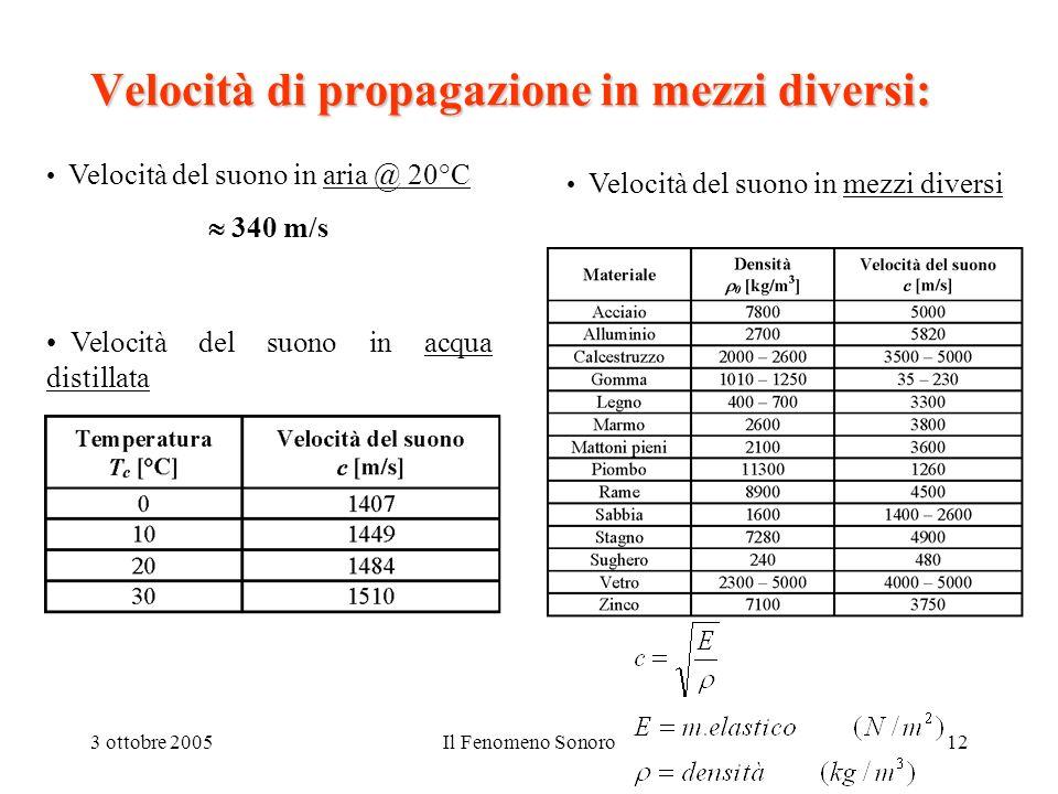 3 ottobre 2005Il Fenomeno Sonoro12 Velocità di propagazione in mezzi diversi: Velocità del suono in acqua distillata Velocità del suono in mezzi diver