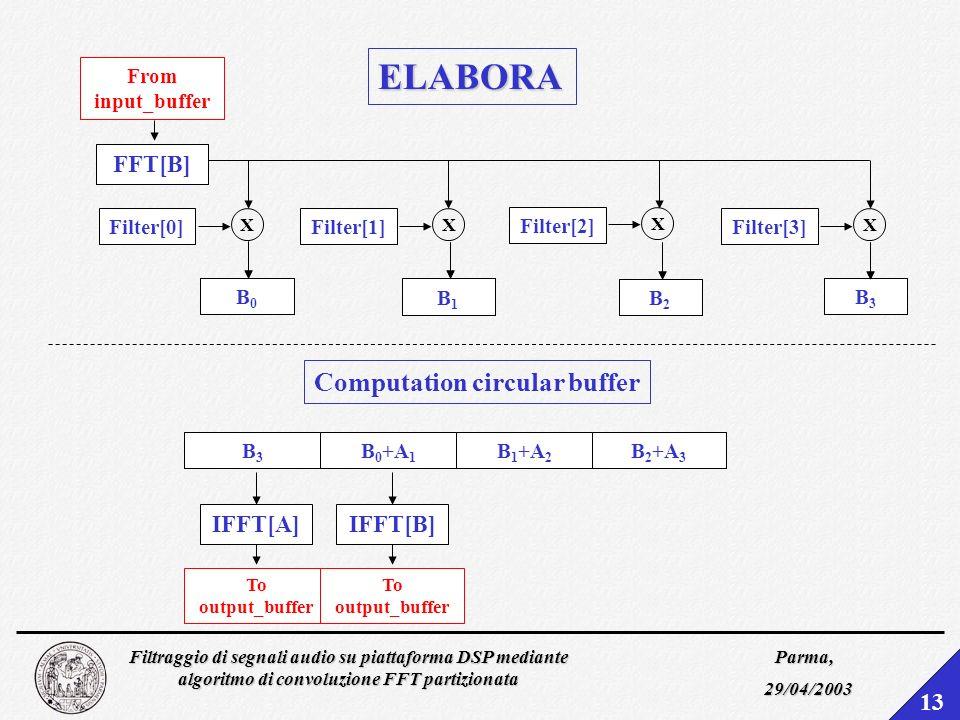 Filtraggio di segnali audio su piattaforma DSP mediante algoritmo di convoluzione FFT partizionata Parma, 29/04/2003 12 PING PONG BUFFER