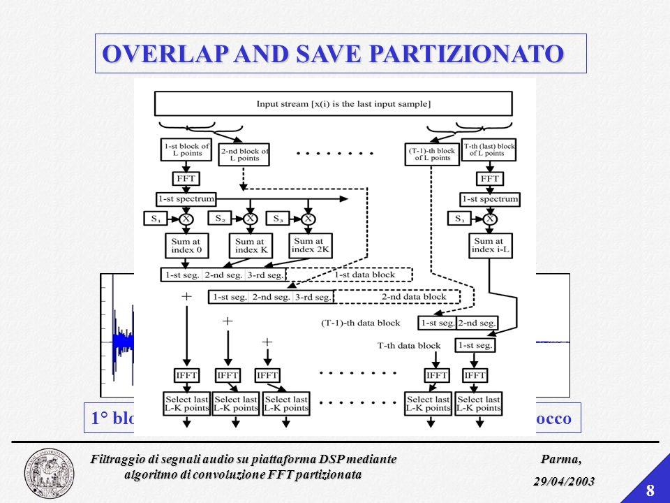 Filtraggio di segnali audio su piattaforma DSP mediante algoritmo di convoluzione FFT partizionata Parma, 29/04/2003 8 OVERLAP AND SAVE PARTIZIONATO 1° blocco2° blocco3° blocco4° blocco
