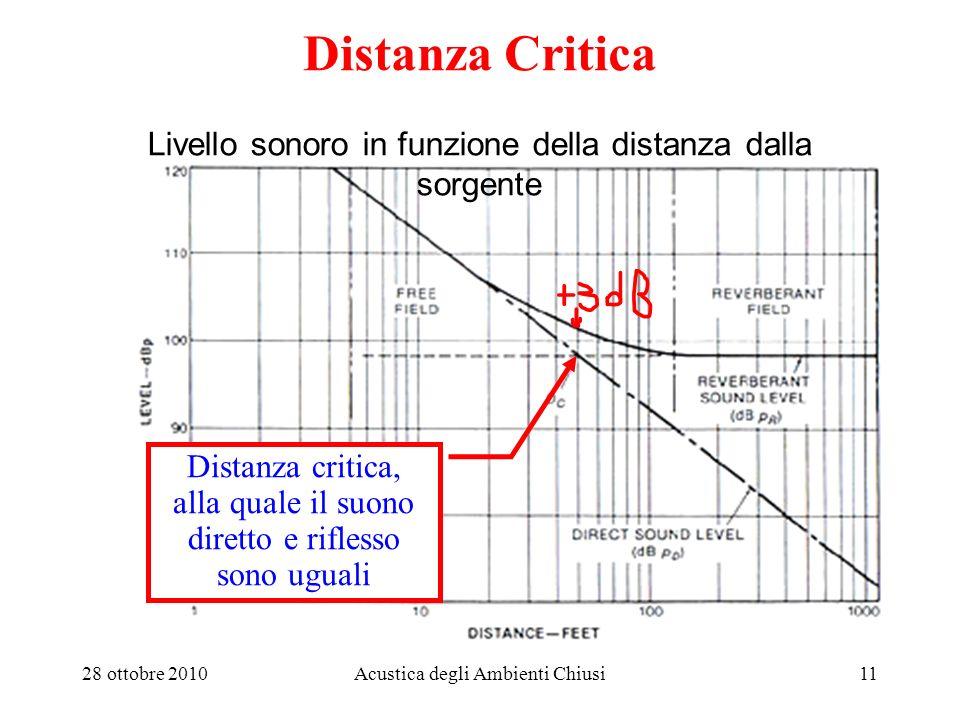 28 ottobre 2010Acustica degli Ambienti Chiusi11 Livello sonoro in funzione della distanza dalla sorgente Distanza critica, alla quale il suono diretto