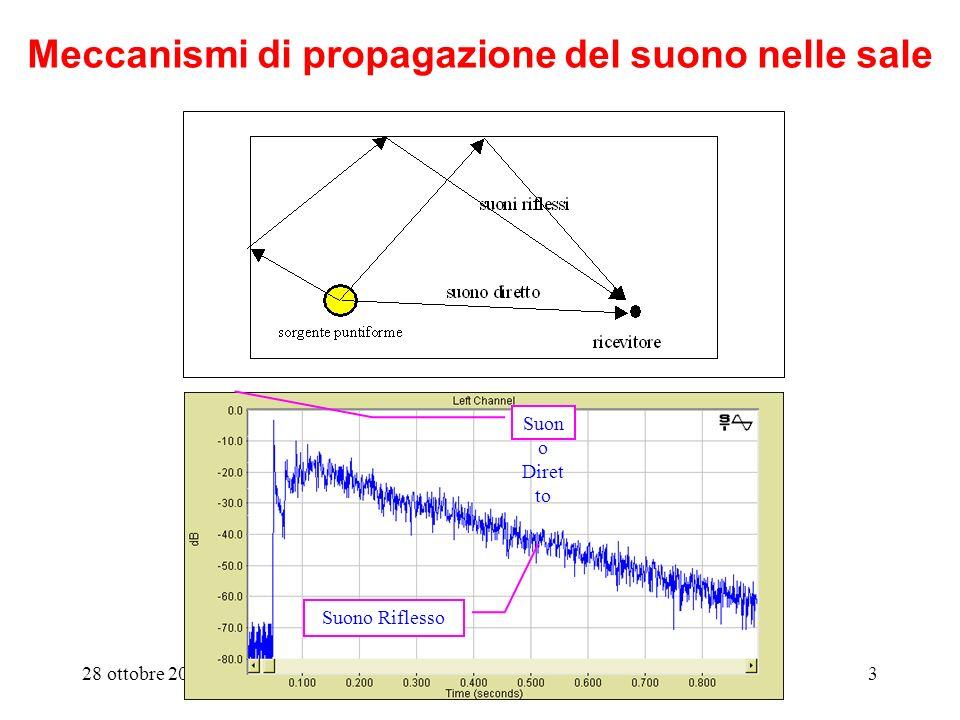 28 ottobre 2010Acustica degli Ambienti Chiusi3 Meccanismi di propagazione del suono nelle sale Suon o Diret to Suono Riflesso