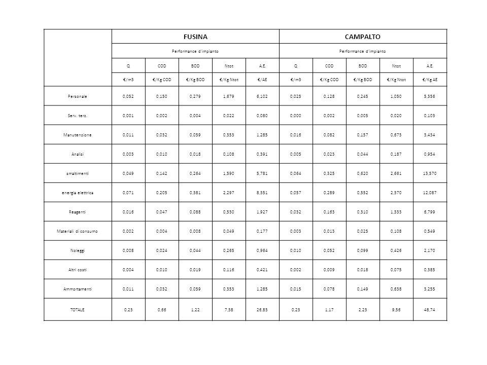 FUSINACAMPALTO Performance d'impianto QCODBODNtotA.E.QCODBODNtotA.E. /m3/Kg COD/Kg BOD/Kg Ntot/AE/m3/Kg COD/Kg BOD/Kg Ntot/Kg AE Personale0,0520,1500,