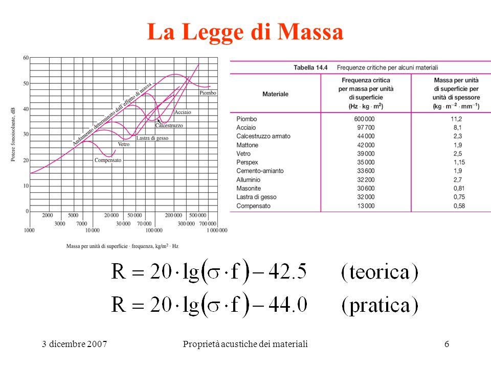 3 dicembre 2007Proprietà acustiche dei materiali6 La Legge di Massa