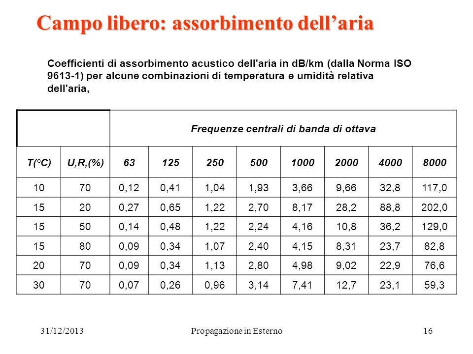 31/12/2013Propagazione in Esterno16 Campo libero: assorbimento dellaria Coefficienti di assorbimento acustico dell'aria in dB/km (dalla Norma ISO 9613