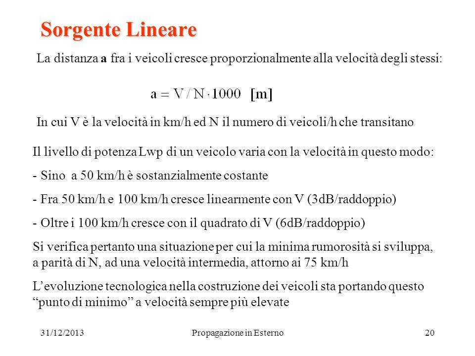 31/12/2013Propagazione in Esterno20 Sorgente Lineare La distanza a fra i veicoli cresce proporzionalmente alla velocità degli stessi: In cui V è la ve