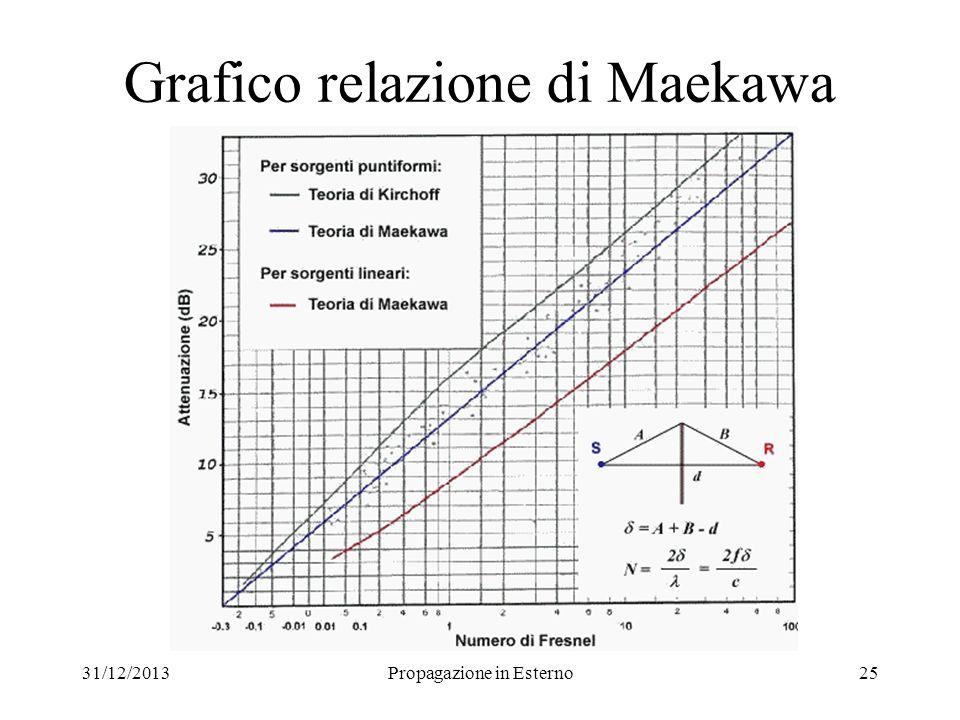 31/12/2013Propagazione in Esterno25 Grafico relazione di Maekawa