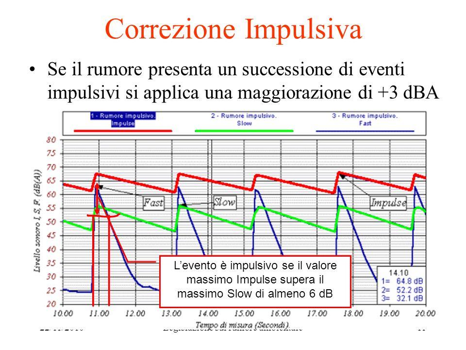 22/11/2010Legislazione sul rumore ambientale11 Correzione Impulsiva Se il rumore presenta un successione di eventi impulsivi si applica una maggiorazi