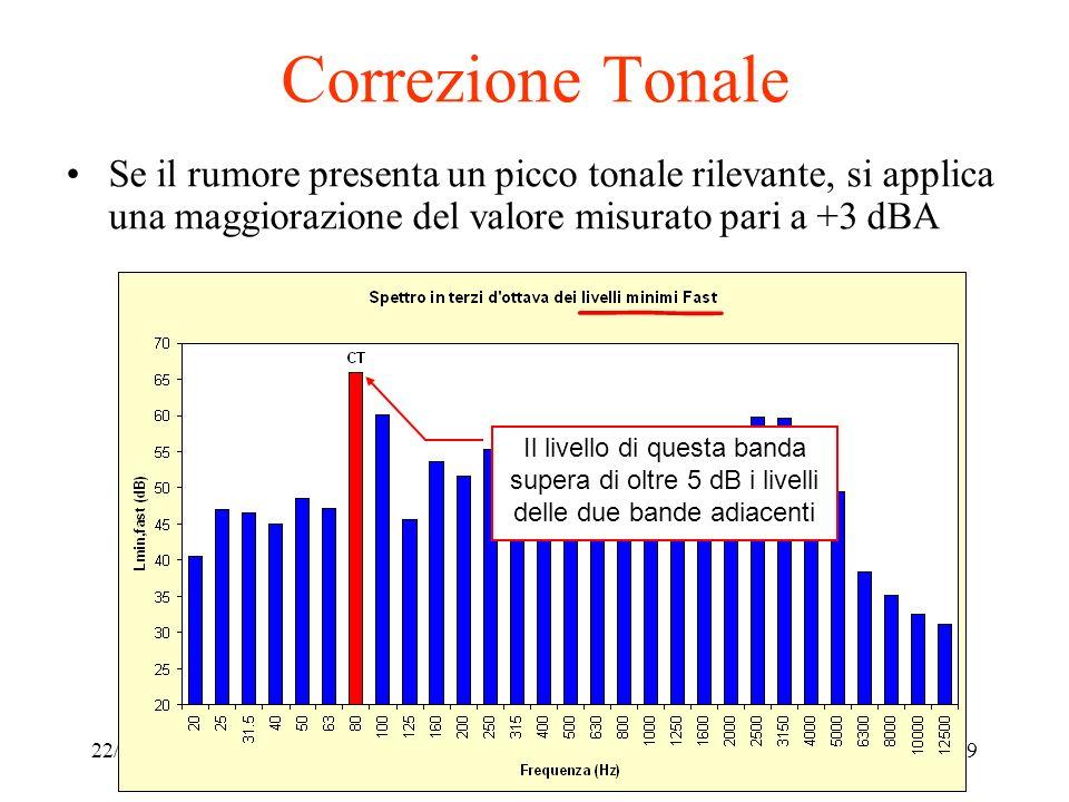22/11/2010Legislazione sul rumore ambientale9 Correzione Tonale Se il rumore presenta un picco tonale rilevante, si applica una maggiorazione del valo
