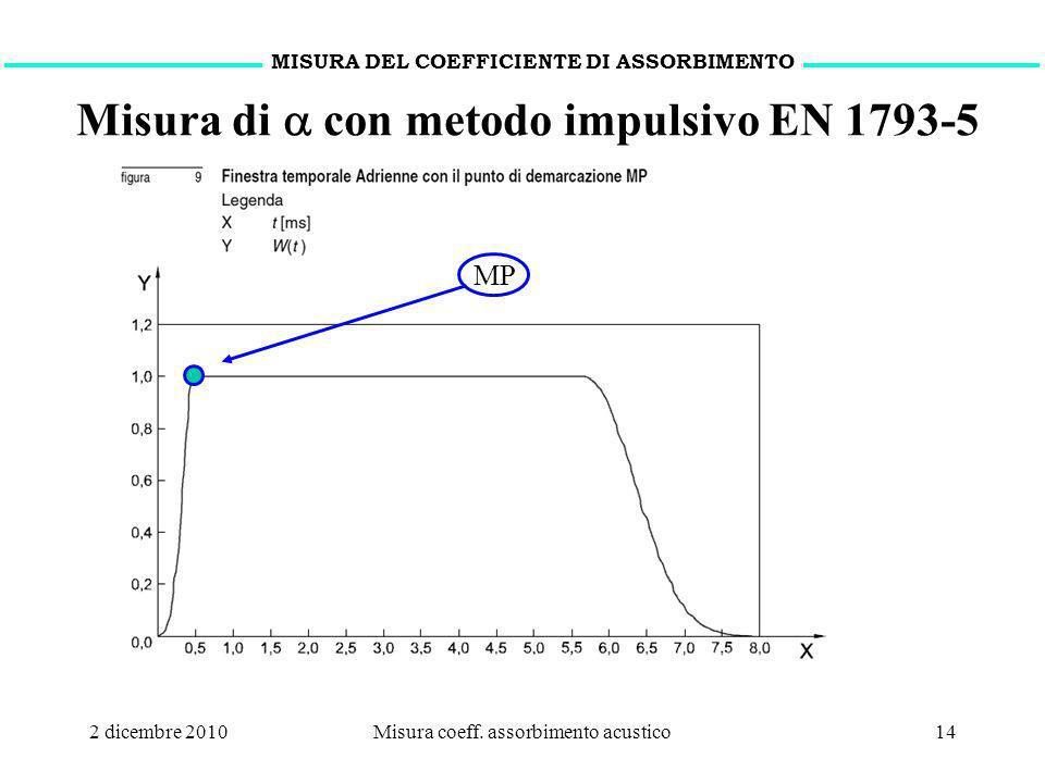 2 dicembre 2010Misura coeff. assorbimento acustico14 MISURA DEL COEFFICIENTE DI ASSORBIMENTO Misura di con metodo impulsivo EN 1793-5 MP