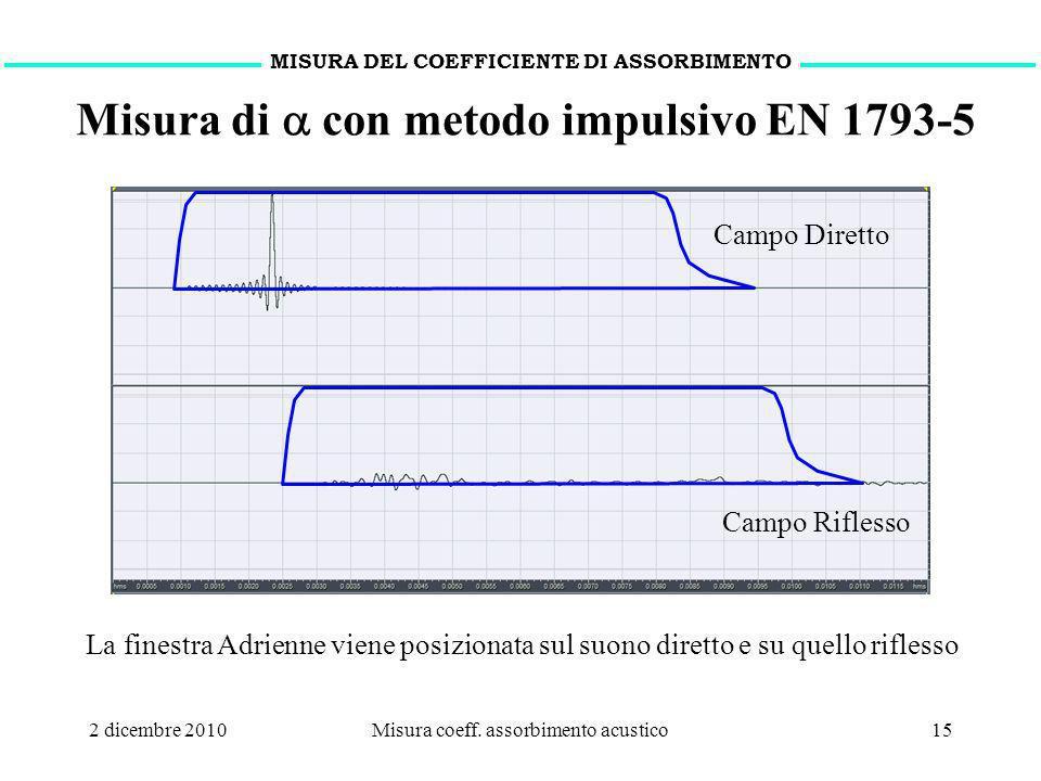 2 dicembre 2010Misura coeff. assorbimento acustico15 MISURA DEL COEFFICIENTE DI ASSORBIMENTO Misura di con metodo impulsivo EN 1793-5 La finestra Adri