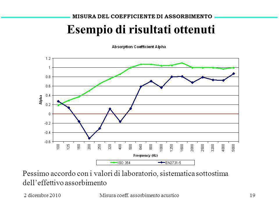 2 dicembre 2010Misura coeff. assorbimento acustico19 MISURA DEL COEFFICIENTE DI ASSORBIMENTO Esempio di risultati ottenuti Pessimo accordo con i valor