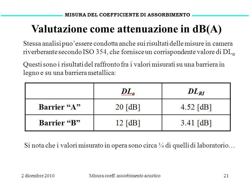 2 dicembre 2010Misura coeff. assorbimento acustico21 MISURA DEL COEFFICIENTE DI ASSORBIMENTO Valutazione come attenuazione in dB(A) Stessa analisi puo