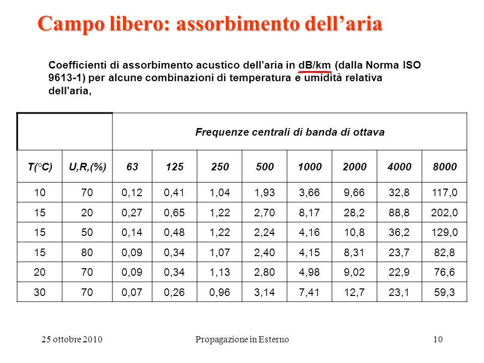 25 ottobre 2010Propagazione in Esterno10 Campo libero: assorbimento dellaria Coefficienti di assorbimento acustico dell'aria in dB/km (dalla Norma ISO