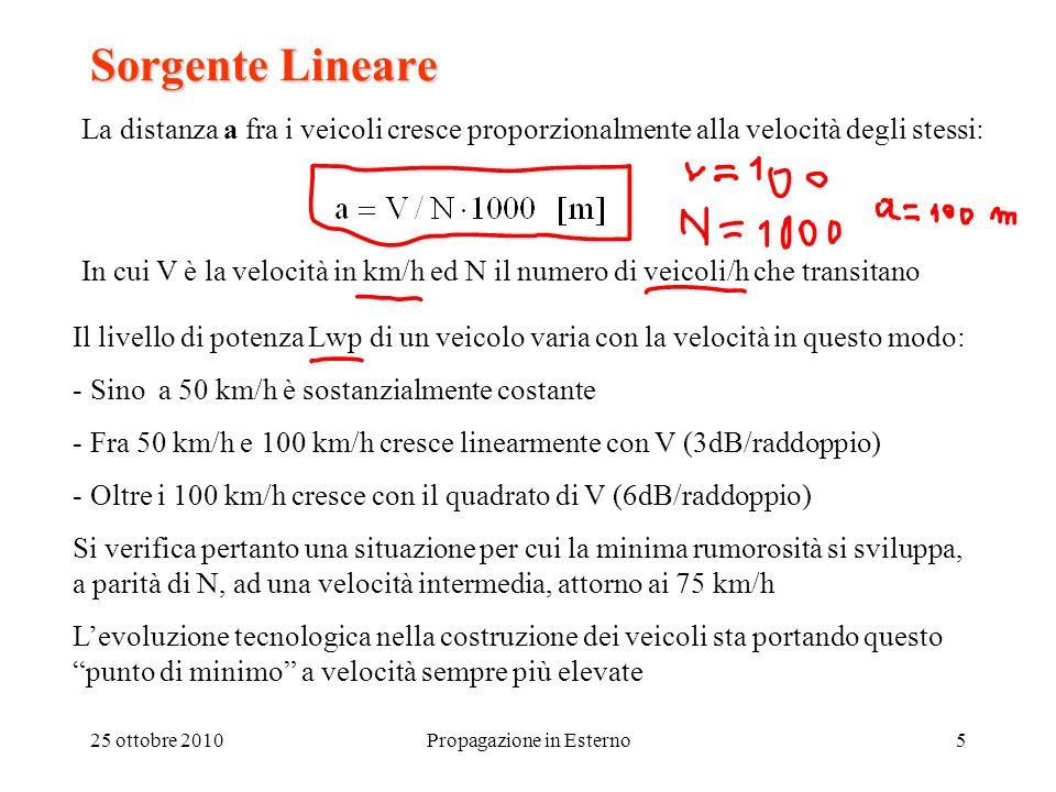 25 ottobre 2010Propagazione in Esterno5 Sorgente Lineare La distanza a fra i veicoli cresce proporzionalmente alla velocità degli stessi: In cui V è l