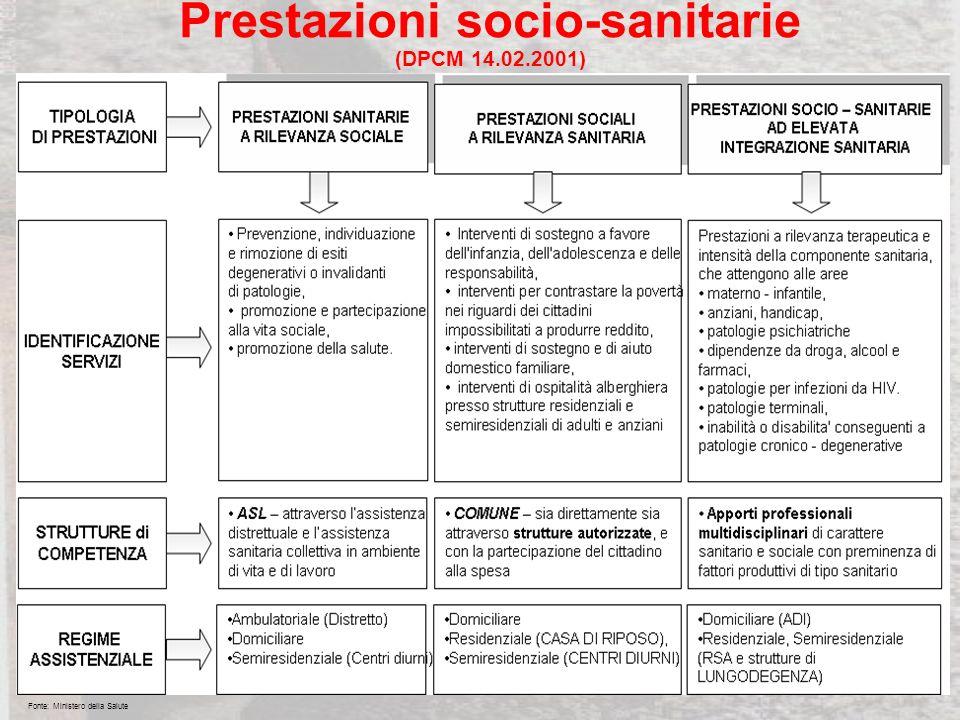 Prestazioni socio-sanitarie (DPCM 14.02.2001) Fonte: Ministero della Salute