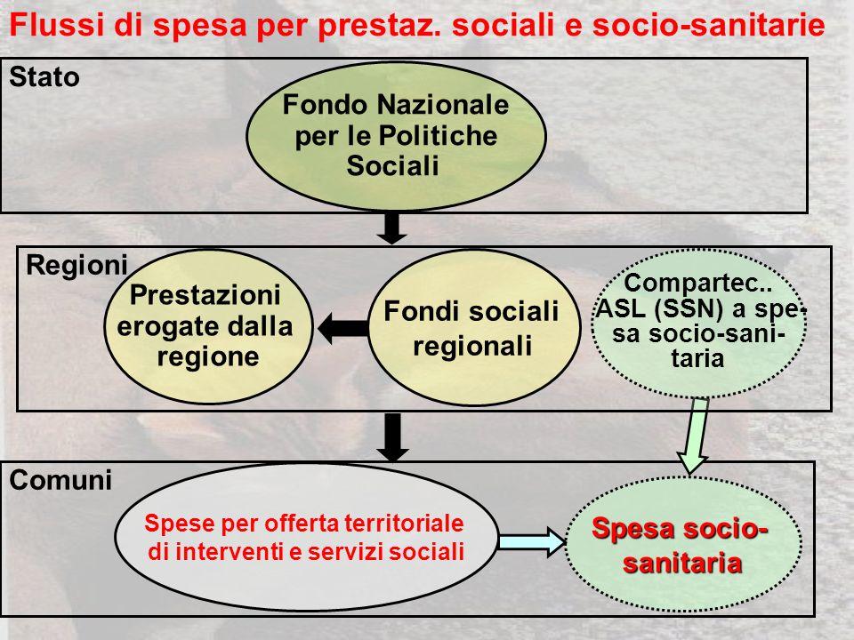 Comuni Spesa socio- sanitaria Spese per offerta territoriale di interventi e servizi sociali Flussi di spesa per prestaz.