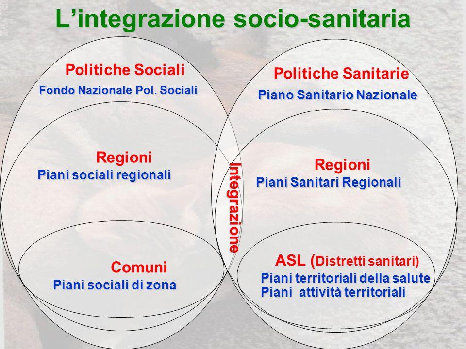 Lintegrazione socio-sanitaria Politiche Sociali Fondo Nazionale Pol.
