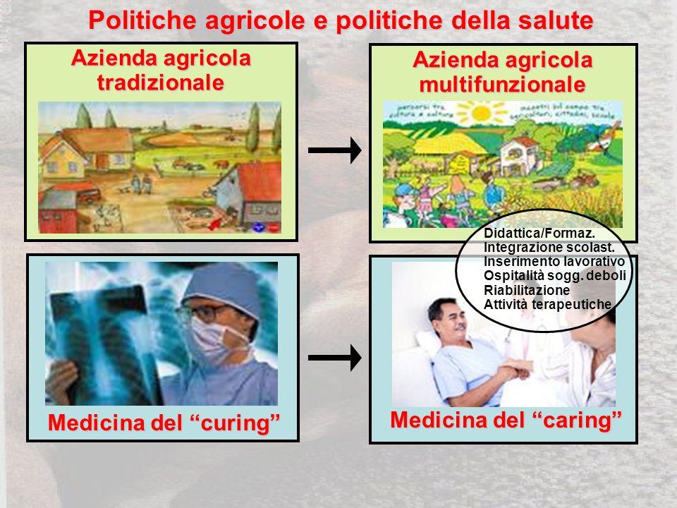 Azienda agricola multifunzionale Azienda agricola tradizionale Medicina del curing Medicina del caring Didattica/Formaz.